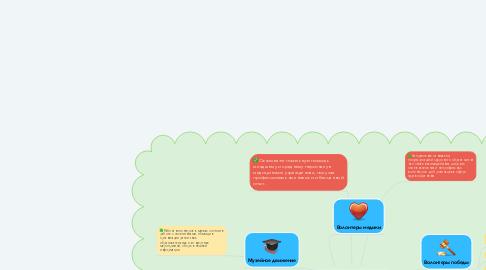 Mind Map: Волонтер