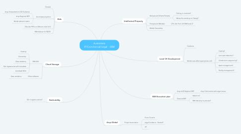 Mind Map: Australasia IP/Commercial/Legal  - BIM