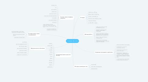 Mind Map: Социальные сети