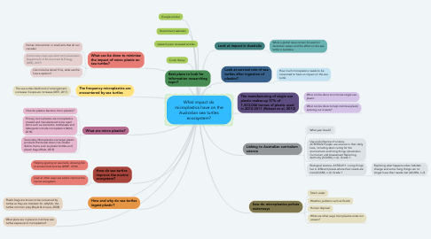 Mind Map: What impact do microplastics have on the Australian sea turtles ecocsystem?