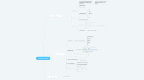 Mind Map: Data Ingress Workshop