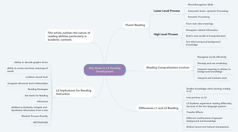 Mind Map: Key Issues in L2 Reading Development