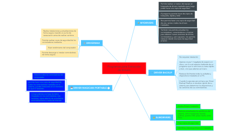 Mind Map: Programas para Extracción de Drivers