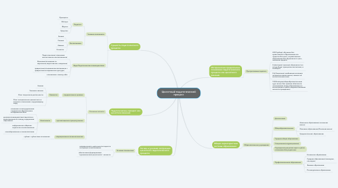 Mind Map: Целостный педагогический процесс