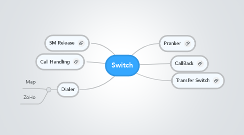 Mind Map: Switch