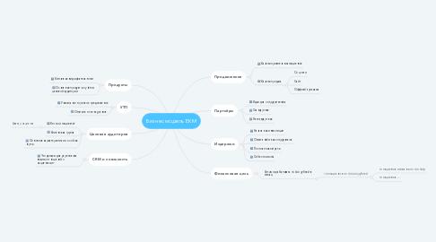Mind Map: Бизнес модель ЕКМ