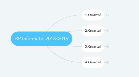 Mind Map: RP Informatik 2018/2019