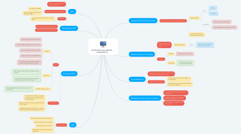 Mind Map: Introduccion a las redes de  computadoras