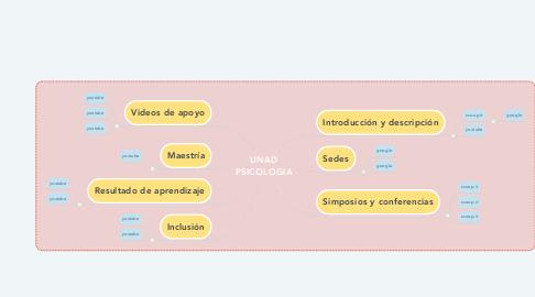 Mind Map: UNAD PSICOLOGIA