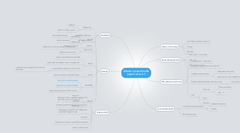 Mind Map: Zákulisí vývoje Moodle (nejen) verze 2.2