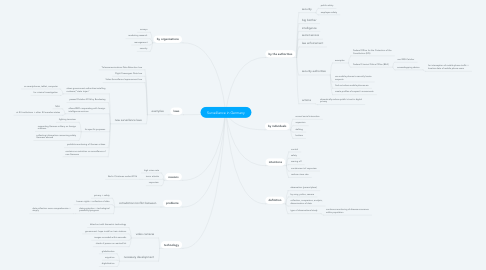 Mind Map: Surveillance in Germany