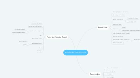 Mind Map: SharePoint UserAdoption