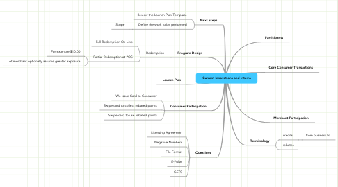 Mind Map: Current Innovations and Interra