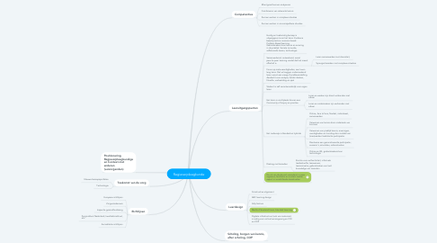 Mind Map: Regieverpleegkunde