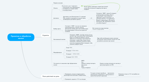 Mind Map: Принятие и обработка заказа