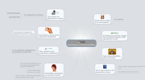 Mind Map: Come Preparare una Presentazione Efficace
