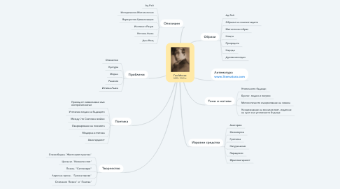 Mind Map: Гео Милев 1895-1925 г.