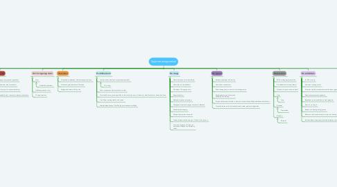 Mind Map: Spijsverteringsstelsel