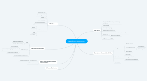 Mind Map: Apple Device Management