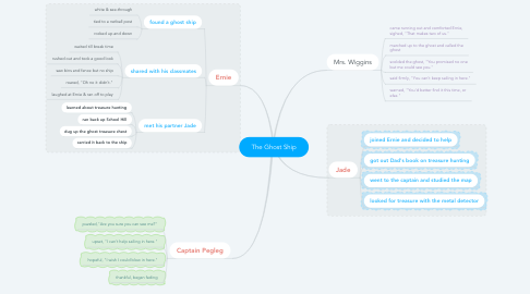 Mind Map: The Ghost Ship