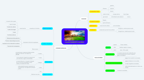 Mind Map: CALENTAMIENTO GLOBAL