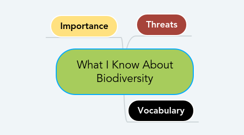 Mind Map: What I Know About Biodiversity