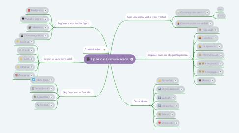 Mind Map: Tipos de Comunicación.