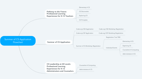 Mind Map: Summer of CS Application Flowchart