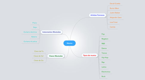 Mind Map: Musica