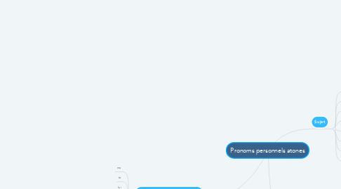 Mind Map: Pronoms personnels atones