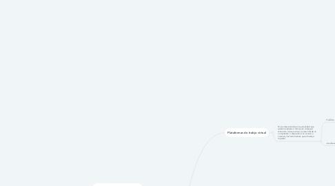 Mind Map: TRABAJOS A DISTANCIA