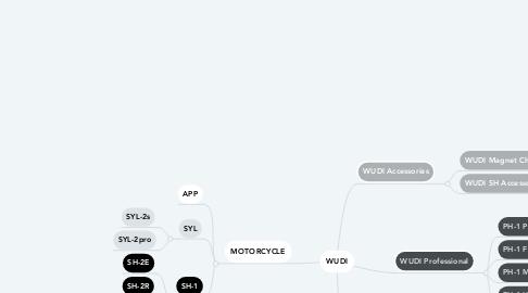 Mind Map: WUDI