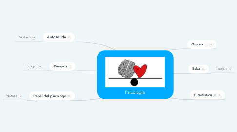 Mind Map: Psicología