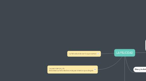 Mind Map: LA FELICIDAD