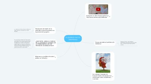 Mind Map: ALZHEIMER INICIO TEMPRANO