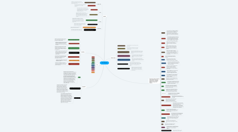 Mind Map: The Odyssey