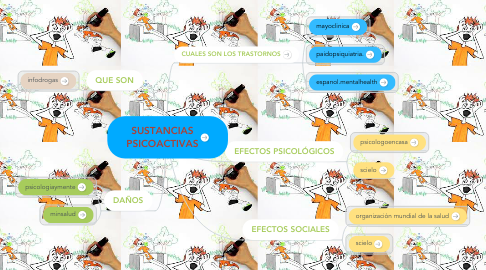 Mind Map: SUSTANCIAS PSICOACTIVAS