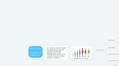 Mind Map: PSICOLOGÍA Y DESARROLLO PERSONAL