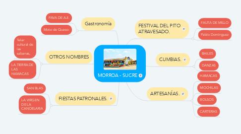 Mind Map: MORROA - SUCRE