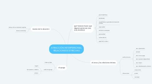 Mind Map: ATRACCIÓN INTERPERSONAL RELACIONES ESTRECHAS