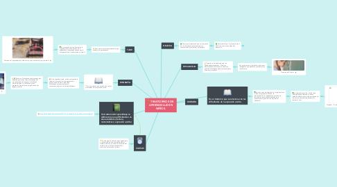 Mind Map: TRASTORNOS DE  APRENDIZAJE EN NIÑOS.