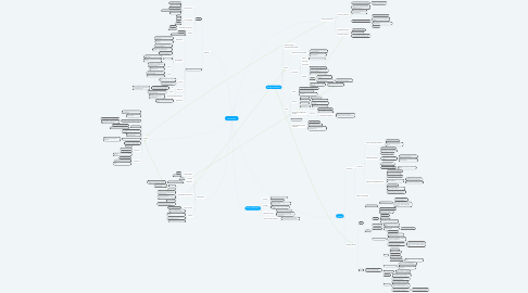 Mind Map: Biomaterials