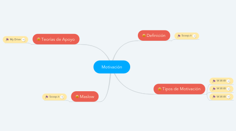 Mind Map: Motivación