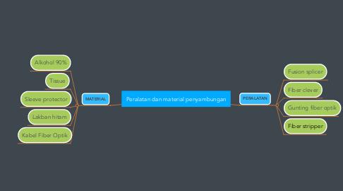Mind Map: Peralatan dan material penyambungan