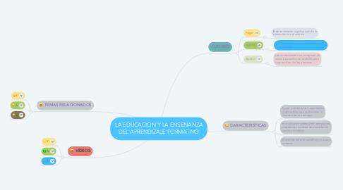 Mind Map: LA EDUCACION Y LA ENSEÑANZA DEL APRENDIZAJE FORMATIVO