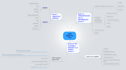 Mind Map: CURS EINES TIC i TAC