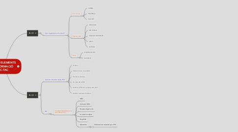 Mind Map: EINES I ELEMENTS DE FORMACIÓ TIC-TAC