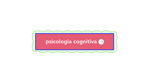 Mind Map: psicologia cognitiva