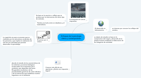 Mind Map: La Psicología
