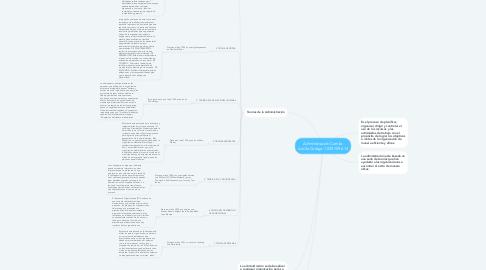 Mind Map: Administración Camilo Ardila Codigo:1.039.759.614
